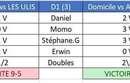Résultats 5ème journée : championnat par équipes